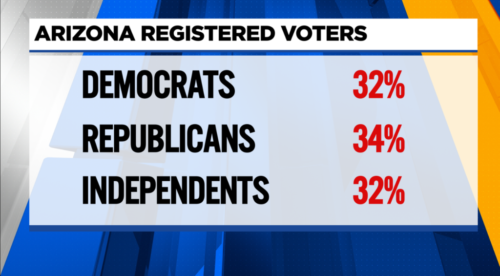 AZ Family: Arizonans are switching political parties, new numbers show